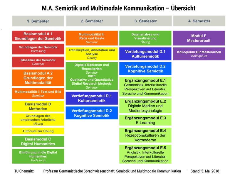 MA Semiotik und Multimodale Kommunikation, TU Chemnitz